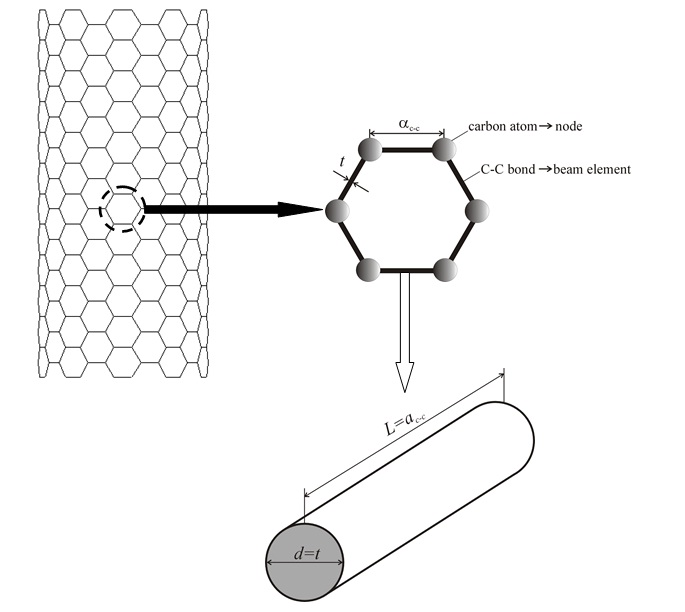 Research Areas - Carbon Nanotubes and Nano-reinforced Composites ...