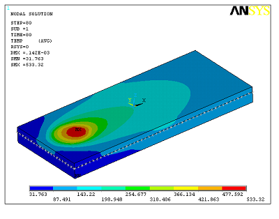 Prediction of temperature distribution in a metallic plate after friction stir welding.