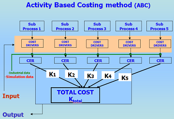Flowchart of the Αctivity Based Costing methodology.