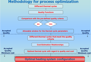 Flowchart of the process optimization method.