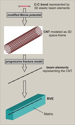 Multi-scale analysis of the CNT-reinforced polymer.